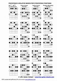 Acoustic Guitar Scale Chart All About Guitar Guitar Chords Bass Guitar Chords