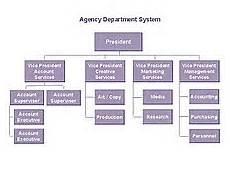 Chart Org Organizational Chart Wikipedia