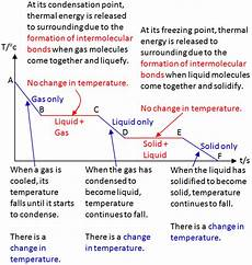 Cooling Curve Cooling Curve Excel Physics