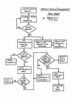 Flow Chart Design Patrick Kai S Blog Design Process