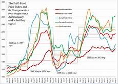 Vegetable Oil Price Chart Persistent High Food Prices And A Winter S Tale Of The Fao