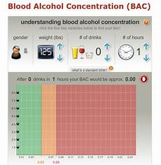 Drive Age Chart Drinking Driving And Blood Alcohol Levels What You Need