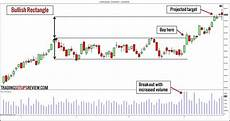 Trade Chart Patterns Like The Pros 10 Chart Patterns For Price Action Trading Trading