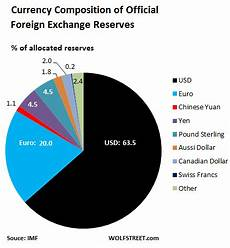 Global Currency Chart U S Dollar Refuses To Die As Top Global Reserve Currency