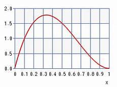 Beta Chart Beta Distribution Chart Calculator High Accuracy