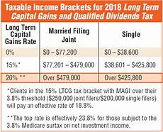 Capital Gain Rate Chart 12 Ways To Beat Capital Gains Tax In The Age Of Trump