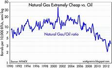 Gas And Oil Ratio Chart Calafia Beach Pundit Check Out These Rapid Growth Sectors