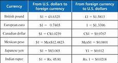 Euro Conversion Chart Foreign Exchange Currency Rates Currency Value History