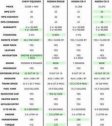 Gas Mileage Chart Suv Gas Mileage Comparison Chart Suv Comparison