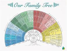 Free Family History Charts Free Family History Chart Now Included With Your Project