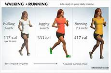Cardiovascular Exercise Cardiovascular Exercises Advantages Of Aerobic Training