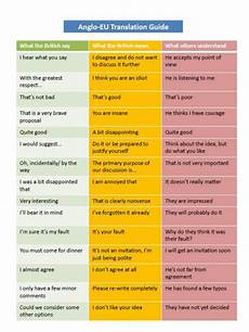 People First Language Chart Chart Shows What The British Say What They Really Mean
