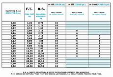 Monofilament Fishing Line Diameter Chart Ellevi Top Knot Fluorocarbon With Super Knot Strength