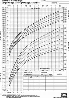 3 Month Old Boy Growth Chart Growth Chart For Boys Birth To 36 Months