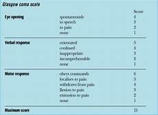 Glasgow Coma Scale How To Calculate A Glasgow Coma Scale Gcs Score First