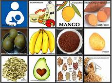 How To Gain Weight By Food Chart Weight Gaining Foods For Babies Kitchen Kathukutty