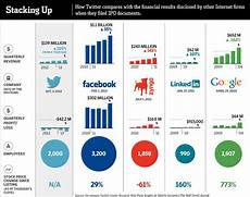 Kemp Vs Abrams Chart Chart How Twitter Ipo Compares With Facebook Google