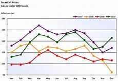 Statistics Chart Usda National Agricultural Statistics Service Texas