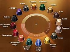 Lavazza Coffee Pods Strength Chart Nespresso Capsules And Nespresso Machines Guide