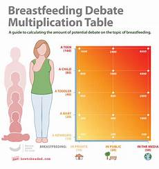 How Long After Drinking Can You Breastfeed Chart Howtobeadad Com Search Results For