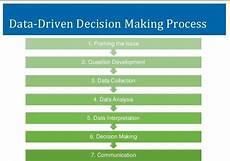 Data Driven Decision Making Poor Decision Making Process At City Hall Time To Fix