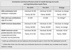 2018 Hsa Contribution Limits Chart Benefit Revolution October 2015