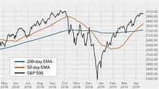 S P 500 Chart 200 Day Moving Average Moving Average Indicators Fidelity