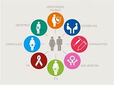 Service Delivery Model Integrated Service Delivery Ippf