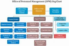 Opm Charts Opm Org Chart The U S Office Of Personnel Management
