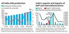 India Must Milk Its Dairy Opportunity The Financial Express