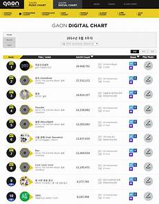 Gaon Album Chart Exo K Enters Gaon Weekly Charts With A Bang Sells Over