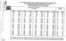 John Deere Planter Rate Chart 7000 Jd Planter Liq Fert Rate Chart Implement Alley