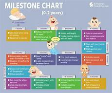 2 Year Milestones Chart Dr Please Suggest Me Growth Chart Or Developmental