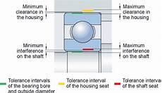 Skf Bearing Shaft Tolerance Chart Skf Bearing Fit Chart Selecting Skf Bearing Fits Nodes