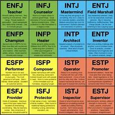 Briggs Chart How Myers Briggs Can Help You In Creating An Original