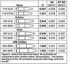 Bullet Ballistic Coefficient Chart Bc 171 Daily Bulletin