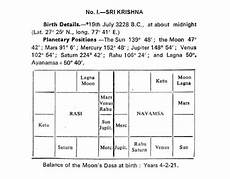 Actor Surya Birth Chart Krishna S Birth Chart Vedicstore Com