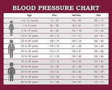 Blood Pressure By Age Chart 2018 How To Get Rid Of White Coat Syndrome