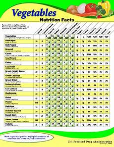 Nutrition Chart Ever Wonder What The Nutritional Value Of Your Veggies Are
