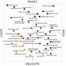 Types Of Whiskey Chart Pin On Color Good Enough To Eat