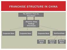 Franchise Structure Chart Global Marketing Management Athlete S Foot In China Case