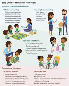 Physical Development In Early Childhood Early Childhood Essentials
