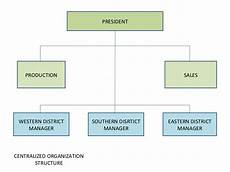 Centralized Organizational Chart Chapter 3c Centralization And Decentralization