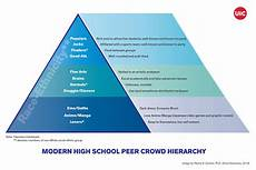 High School Hierarchy Chart Modern High School Peer Crowd Hierarchy Uic Today
