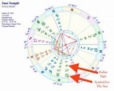 Fill Out Your Birth Chart Get Free Birth Chart Your Key To Astrology