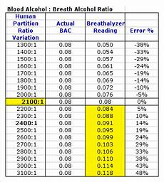 Breathalyzer Chart Breathalyzer Test Result Alcohol Breath Test Chart