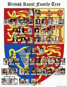 English Royalty Chart British Royal Family Tree With 8 Generations