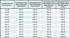 Tax Refund Chart Iatse Local 479 187 When To Expect A Tax Refund During The