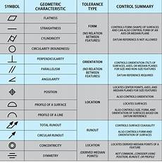 Free Gd T Symbols Chart Gd Amp T 101 An Introduction To Geometric Dimensioning And
