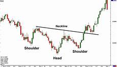 Inverted Head And Shoulders Chart Pattern Inverted Head And Shoulders Chart Pattern